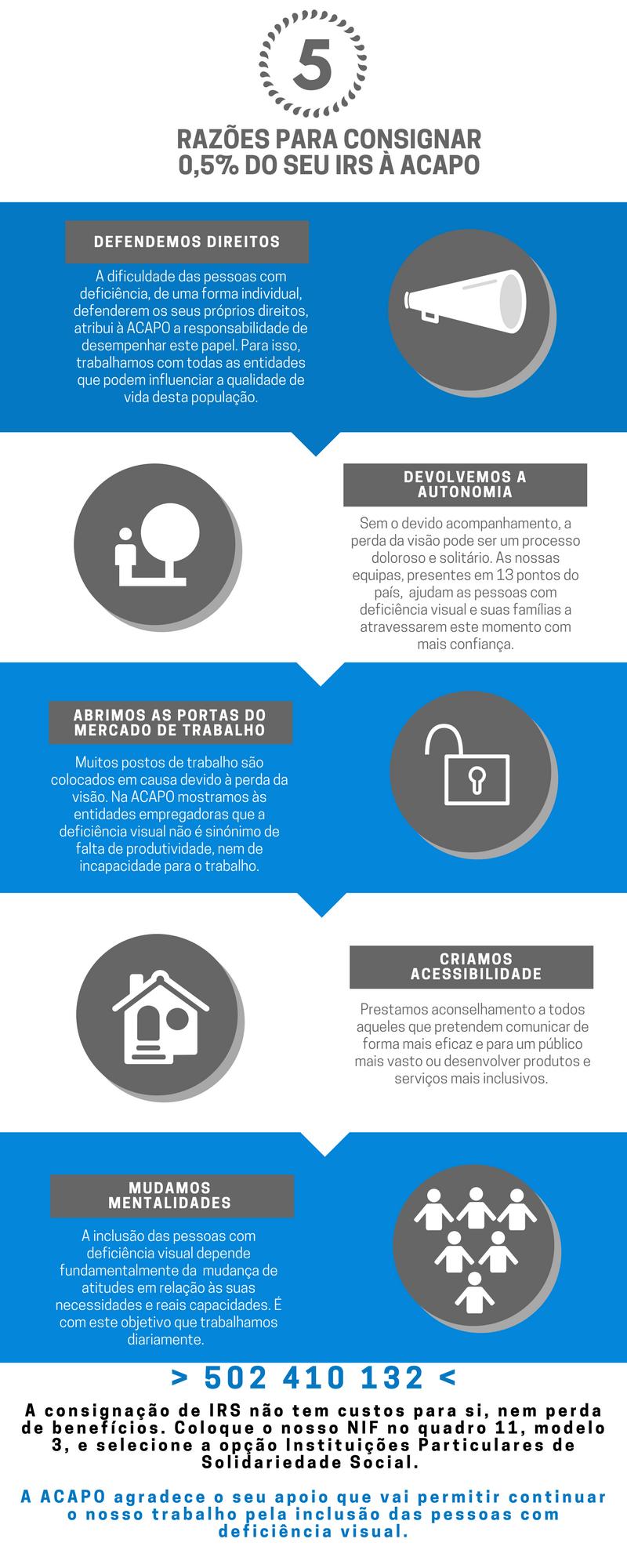 5 razões para consignar 0,5% do seu IRS à ACAPO